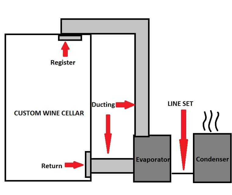 Read about wine cabinets with a ducted split type cooling system!